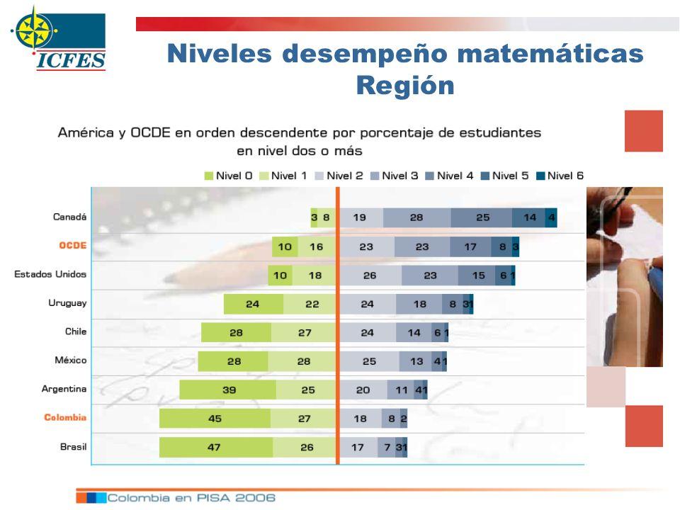 Niveles desempeño matemáticas Región