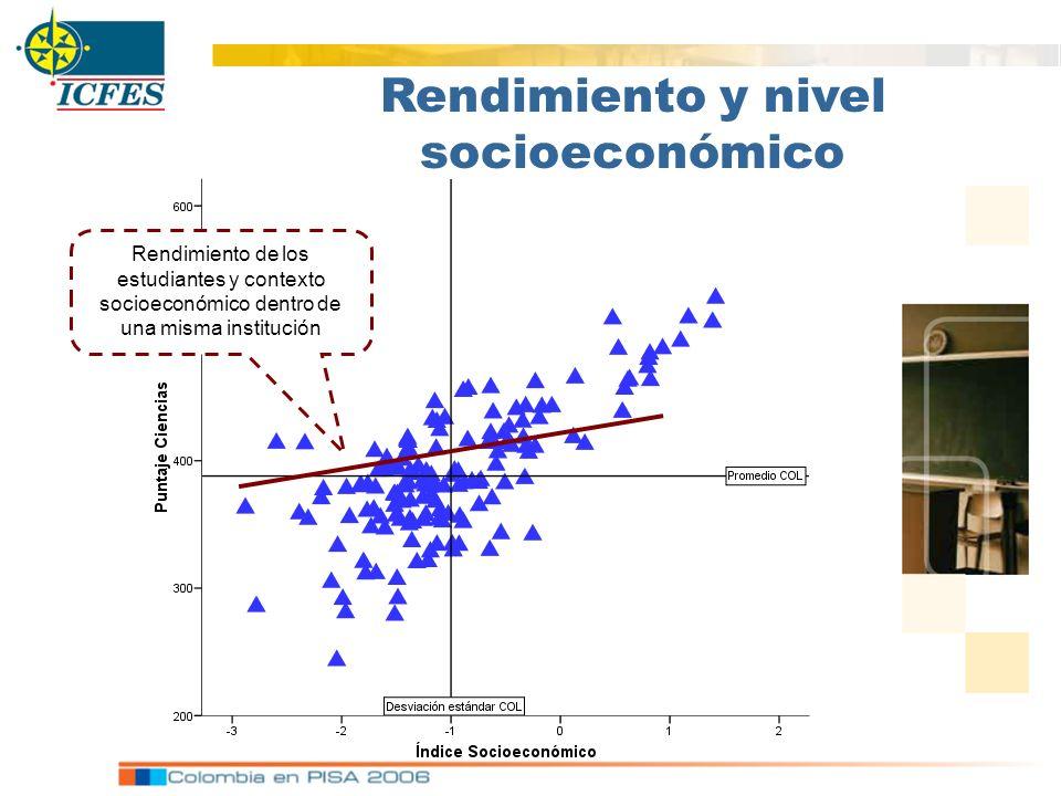 Rendimiento y nivel socioeconómico Rendimiento de los estudiantes y contexto socioeconómico dentro de una misma institución