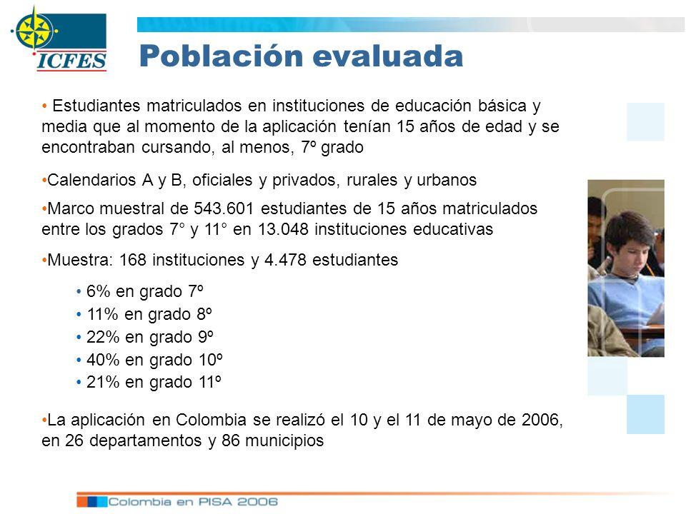 La aplicación en Colombia se realizó el 10 y el 11 de mayo de 2006, en 26 departamentos y 86 municipios Población evaluada Estudiantes matriculados en instituciones de educación básica y media que al momento de la aplicación tenían 15 años de edad y se encontraban cursando, al menos, 7º grado Marco muestral de 543.601 estudiantes de 15 años matriculados entre los grados 7° y 11° en 13.048 instituciones educativas Calendarios A y B, oficiales y privados, rurales y urbanos Muestra: 168 instituciones y 4.478 estudiantes 6% en grado 7º 11% en grado 8º 22% en grado 9º 40% en grado 10º 21% en grado 11º