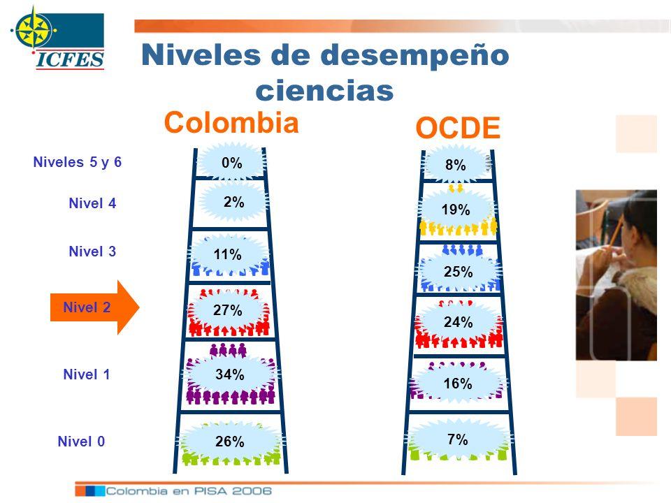 Niveles 5 y 6 Nivel 4 Nivel 3 Nivel 2 Nivel 1 Nivel 0 Colombia OCDE Niveles de desempeño ciencias 8% 25% 24% 16% 19% 7% 2% 11% 27% 34% 26% 0%