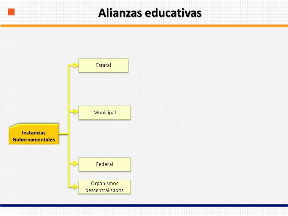 Instancias Gubernamentales Federal Estatal Municipal Organismos descentralizados Alianzas educativas
