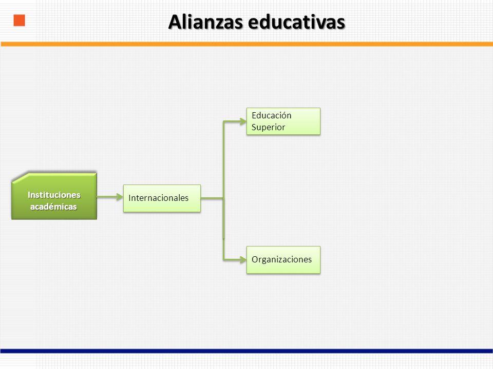 Instituciones académicas Internacionales Educación Superior Organizaciones Alianzas educativas