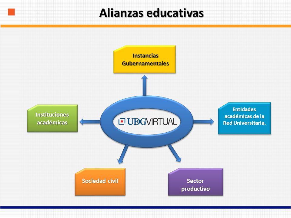 Alianzas educativas Entidades académicas de la Red Universitaria.