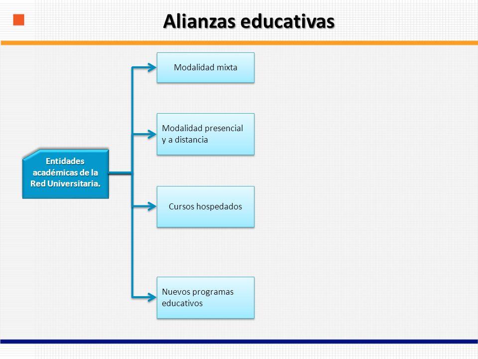 Instituciones académicas Nacionales Educación superior UNAM IPN UdeGto.