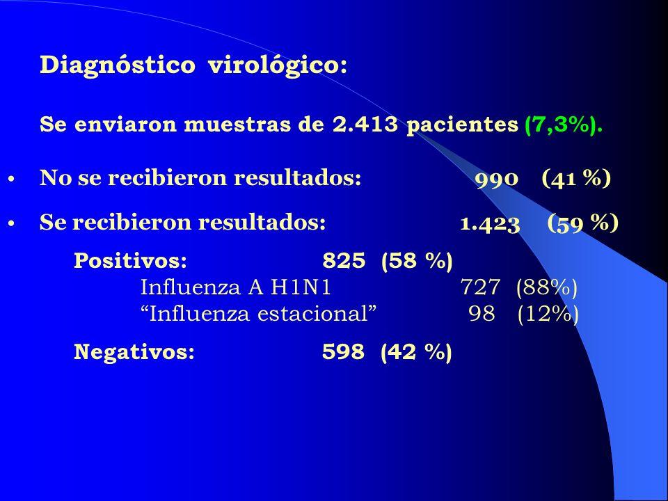 Diagnóstico virológico: Se enviaron muestras de 2.413 pacientes (7,3%). No se recibieron resultados: 990 (41 %) Se recibieron resultados: 1.423 (59 %)