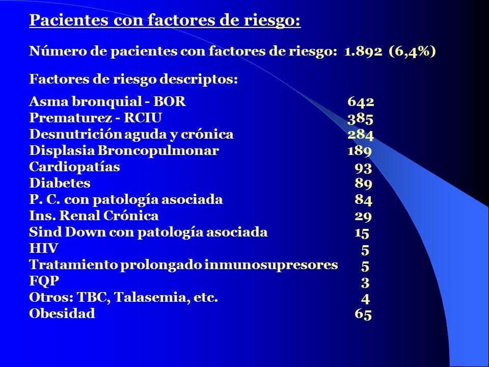 Pacientes con factores de riesgo: Número de pacientes con factores de riesgo: 1.892 (6,4%) Factores de riesgo descriptos: Asma bronquial - BOR 642 Pre