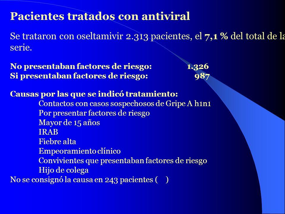Pacientes tratados con antiviral Se trataron con oseltamivir 2.313 pacientes, el 7,1 % del total de la serie. No presentaban factores de riesgo: 1.326