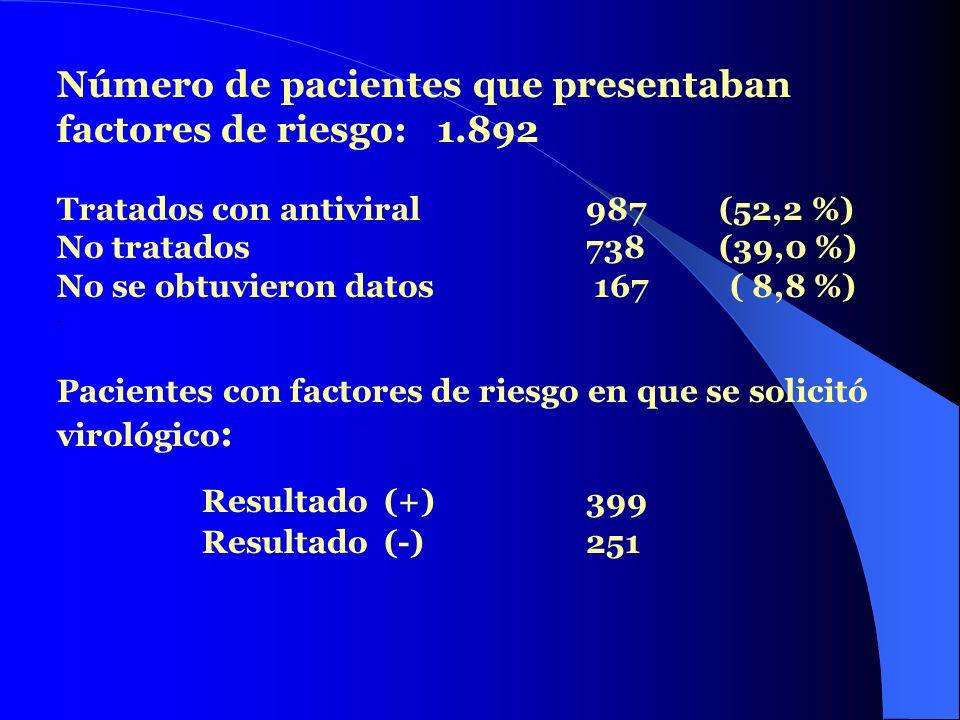 Número de pacientes que presentaban factores de riesgo: 1.892 Tratados con antiviral 987 (52,2 %) No tratados 738 (39,0 %) No se obtuvieron datos 167