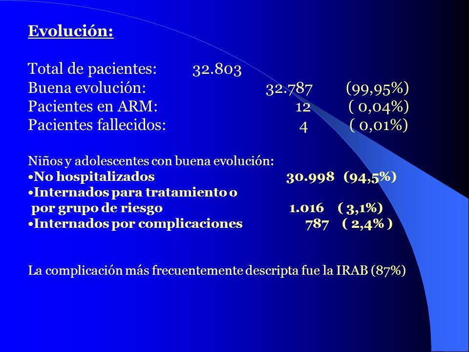 Evolución: Total de pacientes:32.803 Buena evolución: 32.787 (99,95%) Pacientes en ARM: 12 ( 0,04%) Pacientes fallecidos: 4 ( 0,01%) Niños y adolescen