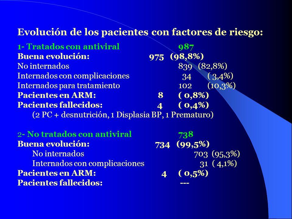 Evolución de los pacientes con factores de riesgo: 1- Tratados con antiviral 987 Buena evolución: 975 (98,8%) No internados 839 (82,8%) Internados con