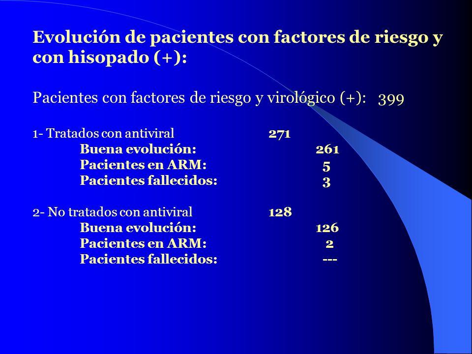 Evolución de pacientes con factores de riesgo y con hisopado (+): Evolución de pacientes con factores de riesgo y con hisopado (+): Pacientes con fact