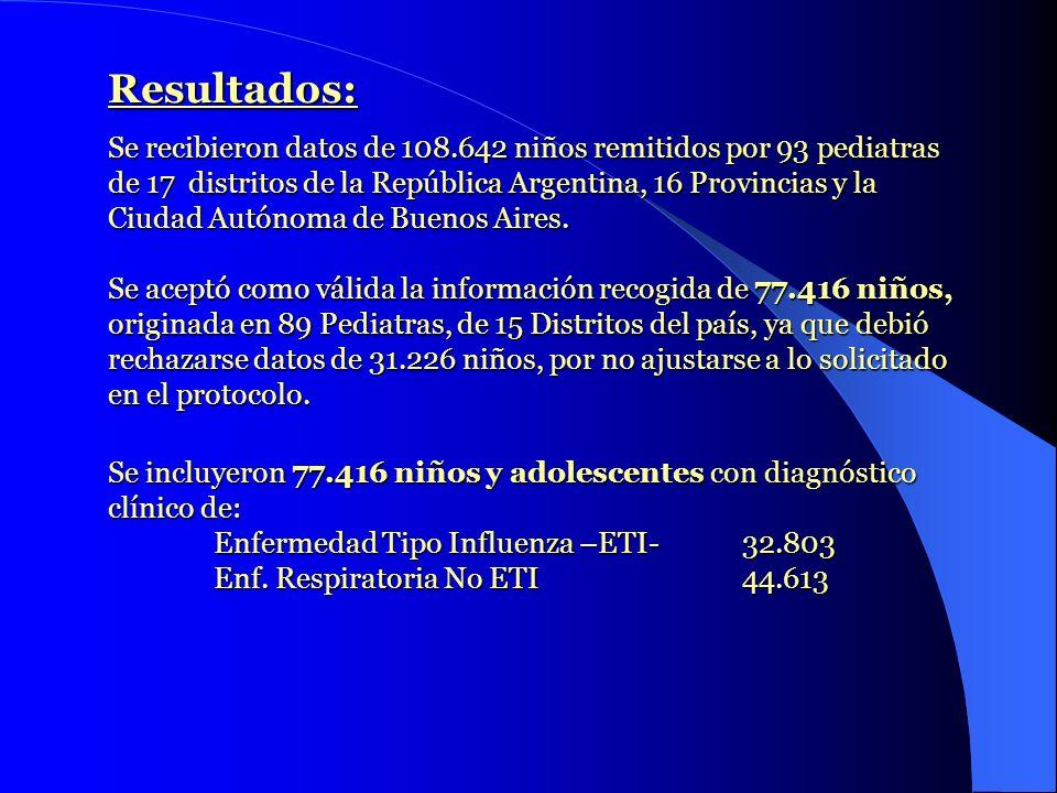 Resultados: Se recibieron datos de 108.642 niños remitidos por 93 pediatras de 17 distritos de la República Argentina, 16 Provincias y la Ciudad Autón