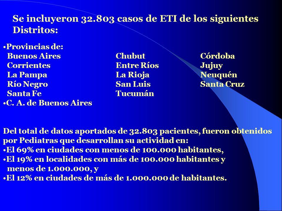 Se incluyeron 32.803 casos de ETI de los siguientes Distritos: Provincias de: Buenos Aires ChubutCórdoba Corrientes Entre Ríos Jujuy La Pampa La Rioja