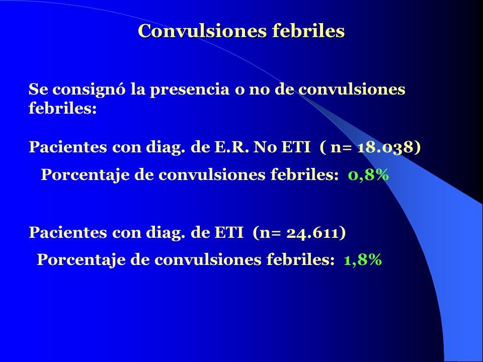 Convulsiones febriles Se consignó la presencia o no de convulsiones febriles: Pacientes con diag. de E.R. No ETI ( n= 18.038) Porcentaje de convulsion