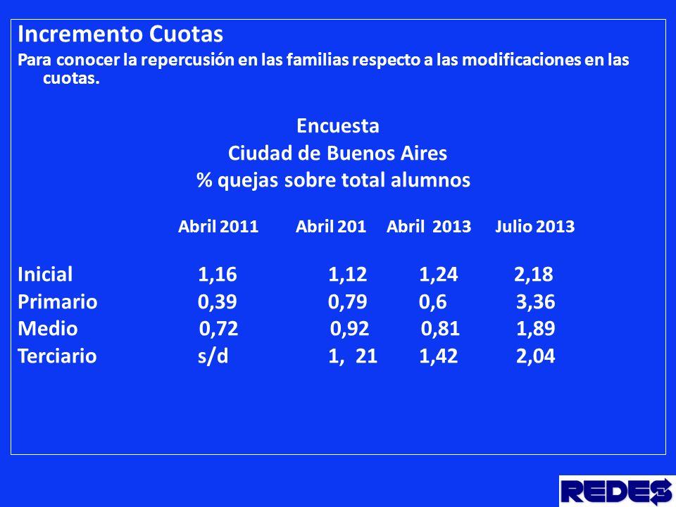 Incremento Cuotas Para conocer la repercusión en las familias respecto a las modificaciones en las cuotas.