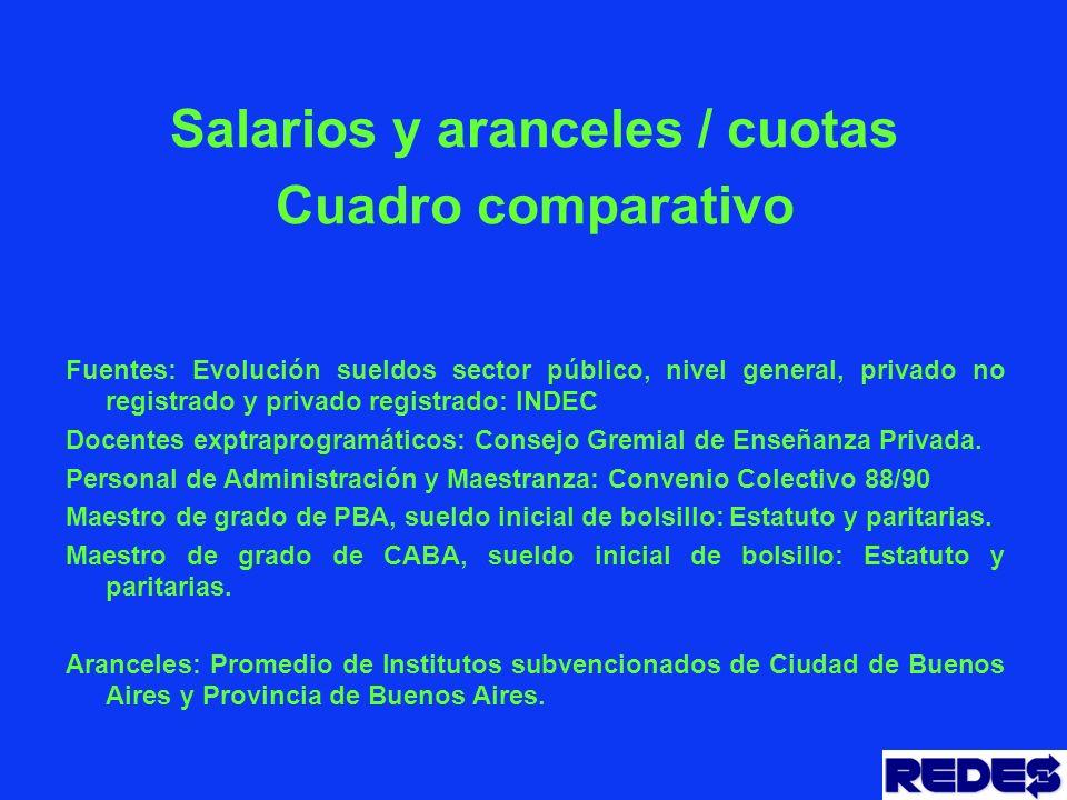 Salarios y aranceles / cuotas Cuadro comparativo Fuentes: Evolución sueldos sector público, nivel general, privado no registrado y privado registrado: INDEC Docentes exptraprogramáticos: Consejo Gremial de Enseñanza Privada.