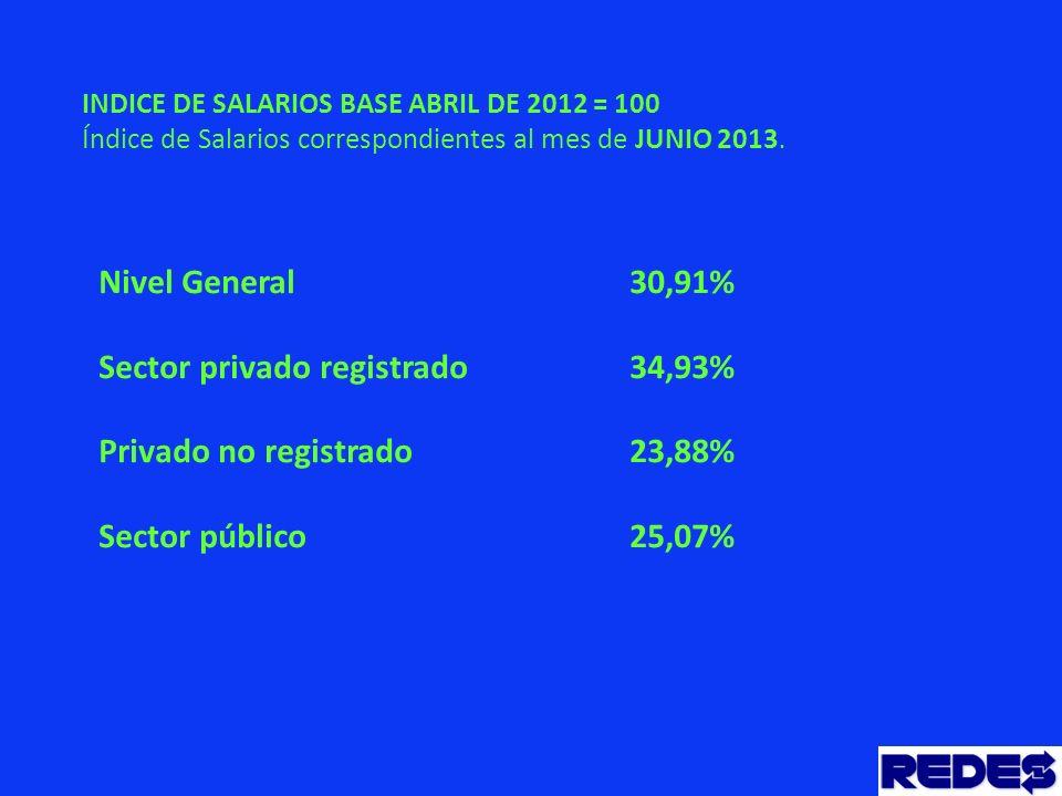 INDICE DE SALARIOS BASE ABRIL DE 2012 = 100 Índice de Salarios correspondientes al mes de JUNIO 2013.