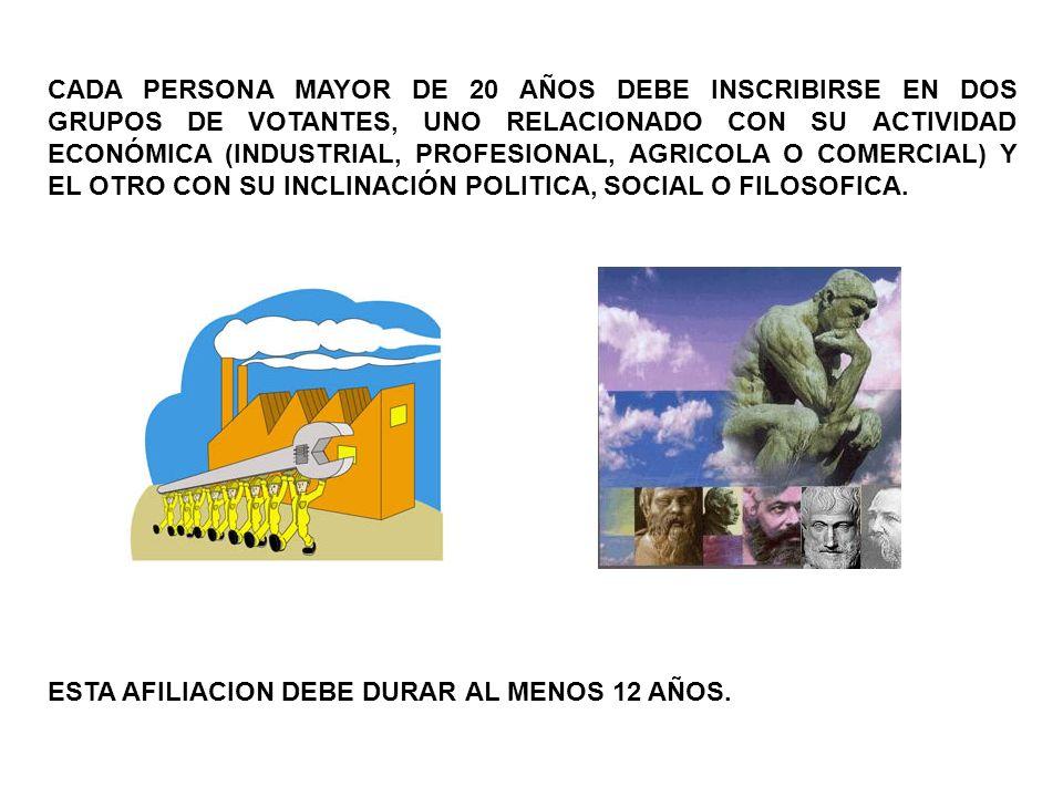 CADA PERSONA MAYOR DE 20 AÑOS DEBE INSCRIBIRSE EN DOS GRUPOS DE VOTANTES, UNO RELACIONADO CON SU ACTIVIDAD ECONÓMICA (INDUSTRIAL, PROFESIONAL, AGRICOL