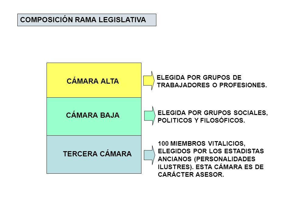 COMPOSICIÓN RAMA LEGISLATIVA CÁMARA ALTA CÁMARA BAJA TERCERA CÁMARA ELEGIDA POR GRUPOS DE TRABAJADORES O PROFESIONES. ELEGIDA POR GRUPOS SOCIALES, POL