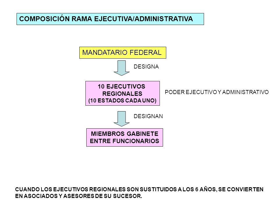 MANDATARIO FEDERAL DESIGNA 10 EJECUTIVOS REGIONALES (10 ESTADOS CADA UNO) PODER EJECUTIVO Y ADMINISTRATIVO DESIGNAN MIEMBROS GABINETE ENTRE FUNCIONARI