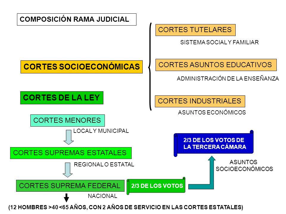 COMPOSICIÓN RAMA JUDICIAL CORTES DE LA LEY CORTES SOCIOECONÓMICAS CORTES MENORES CORTES SUPREMAS ESTATALES CORTES SUPREMA FEDERAL LOCAL Y MUNICIPAL RE