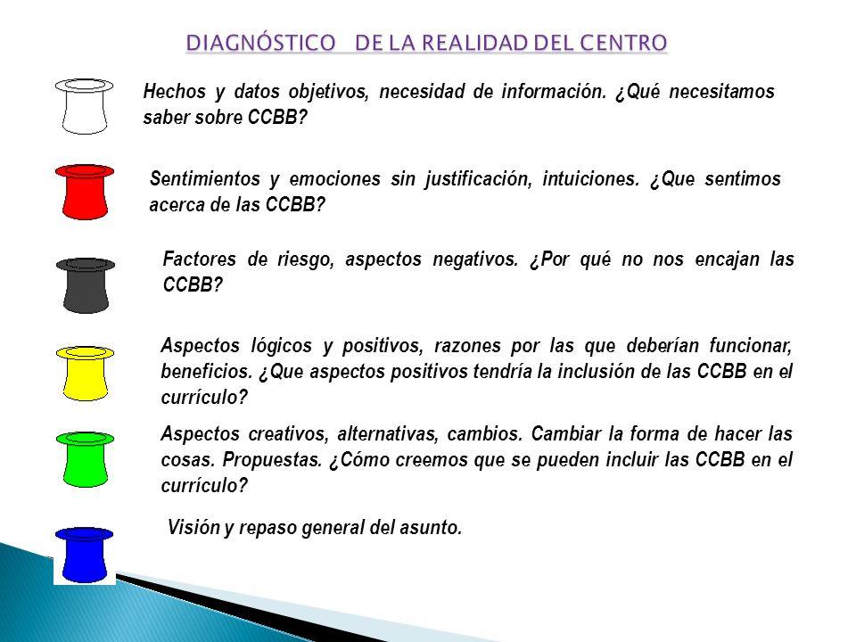 Hechos y datos objetivos, necesidad de información. ¿Qué necesitamos saber sobre CCBB? Sentimientos y emociones sin justificación, intuiciones. ¿Que s