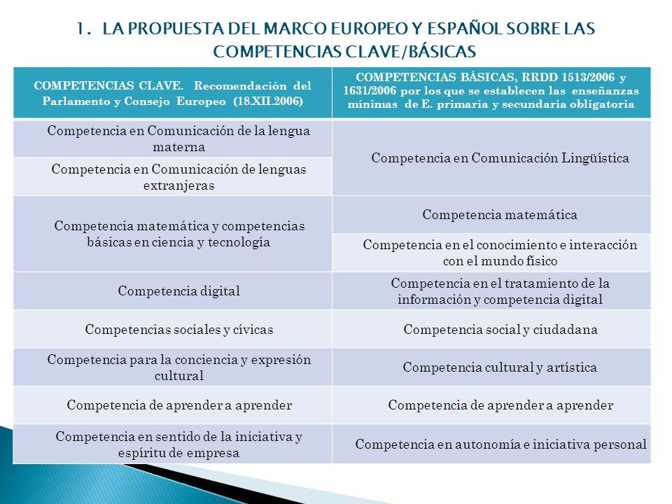 1. LA PROPUESTA DEL MARCO EUROPEO Y ESPAÑOL SOBRE LAS COMPETENCIAS CLAVE/BÁSICAS COMPETENCIAS CLAVE. Recomendación del Parlamento y Consejo Europeo (1