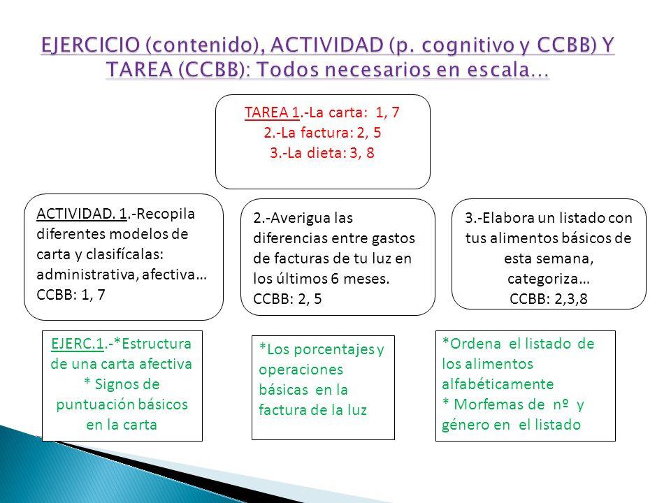 ACTIVIDAD. 1.-Recopila diferentes modelos de carta y clasifícalas: administrativa, afectiva… CCBB: 1, 7 2.-Averigua las diferencias entre gastos de fa