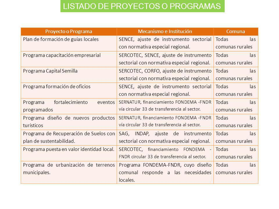 Proyecto o ProgramaMecanismo e InstituciónComuna Plan de formación de guías locales SENCE, ajuste de instrumento sectorial con normativa especial regi