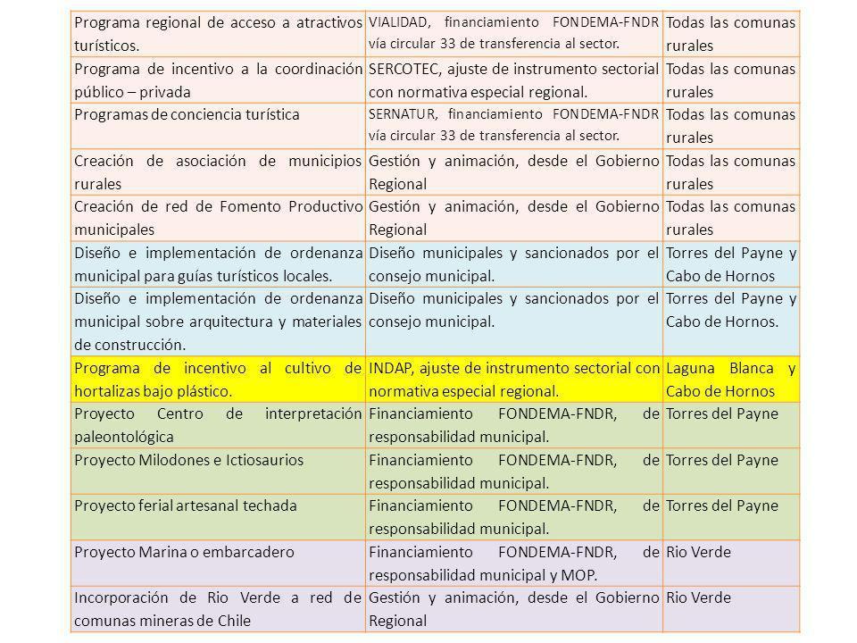 Programa regional de acceso a atractivos turísticos. VIALIDAD, financiamiento FONDEMA-FNDR vía circular 33 de transferencia al sector. Todas las comun