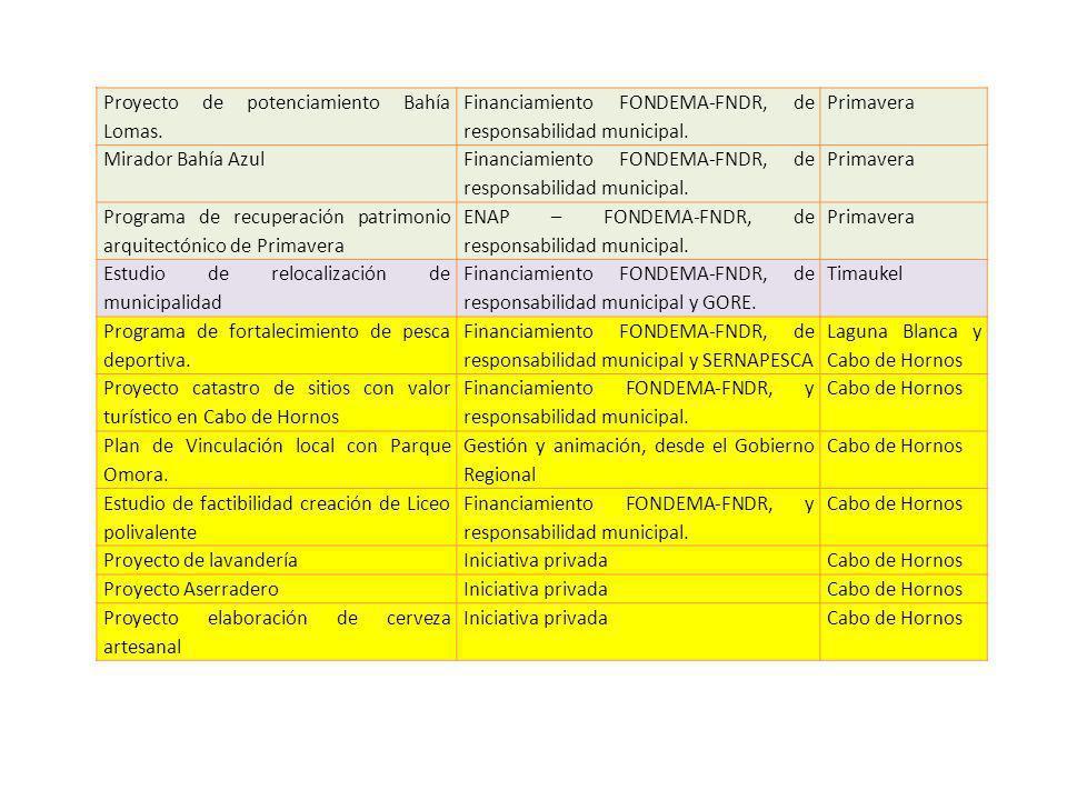Proyecto de potenciamiento Bahía Lomas. Financiamiento FONDEMA-FNDR, de responsabilidad municipal. Primavera Mirador Bahía Azul Financiamiento FONDEMA