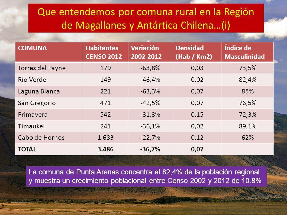 Que entendemos por comuna rural en la Región de Magallanes y Antártica Chilena…(i) COMUNAHabitantes CENSO 2012 Variación 2002-2012 Densidad (Hab / Km2