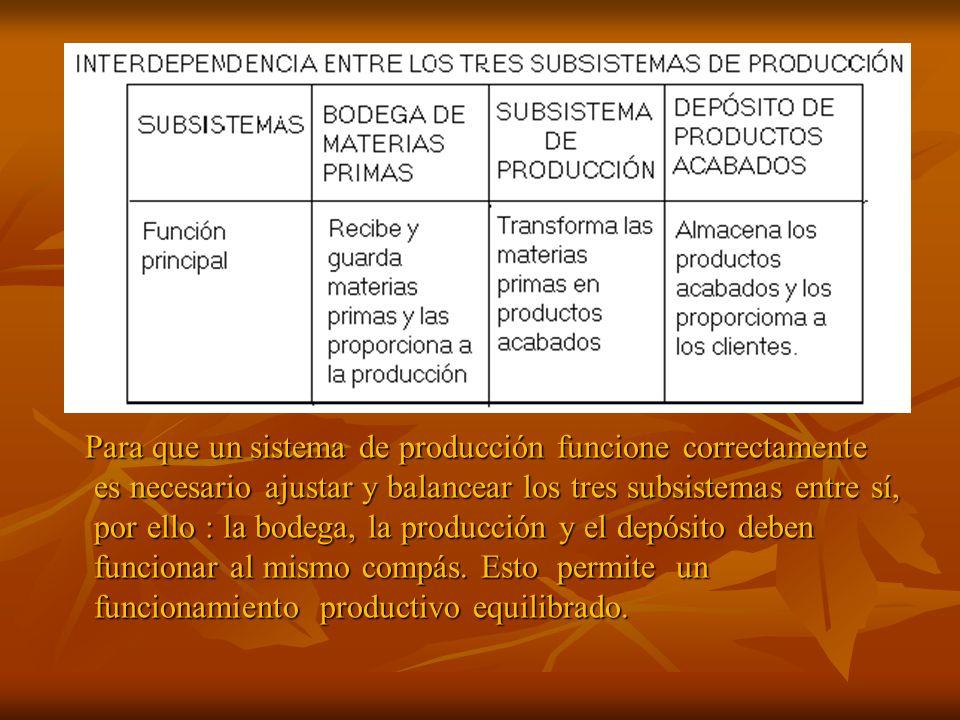 Para que un sistema de producción funcione correctamente es necesario ajustar y balancear los tres subsistemas entre sí, por ello : la bodega, la prod