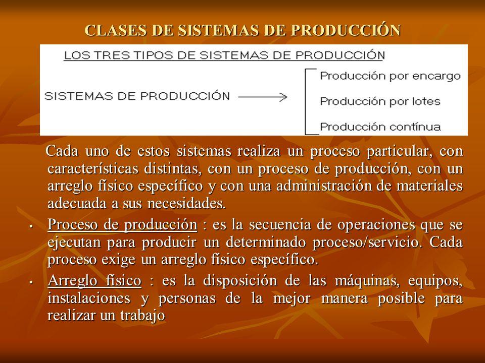CLASES DE SISTEMAS DE PRODUCCIÓN Cada uno de estos sistemas realiza un proceso particular, con características distintas, con un proceso de producción