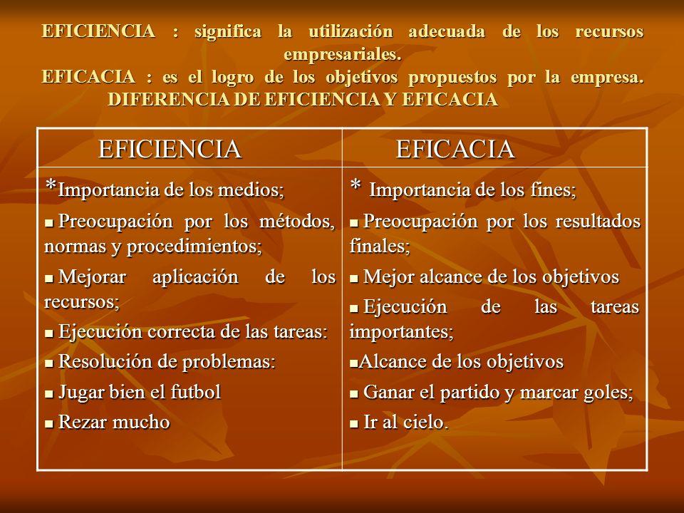 EFICIENCIA : significa la utilización adecuada de los recursos empresariales. EFICACIA : es el logro de los objetivos propuestos por la empresa. DIFER