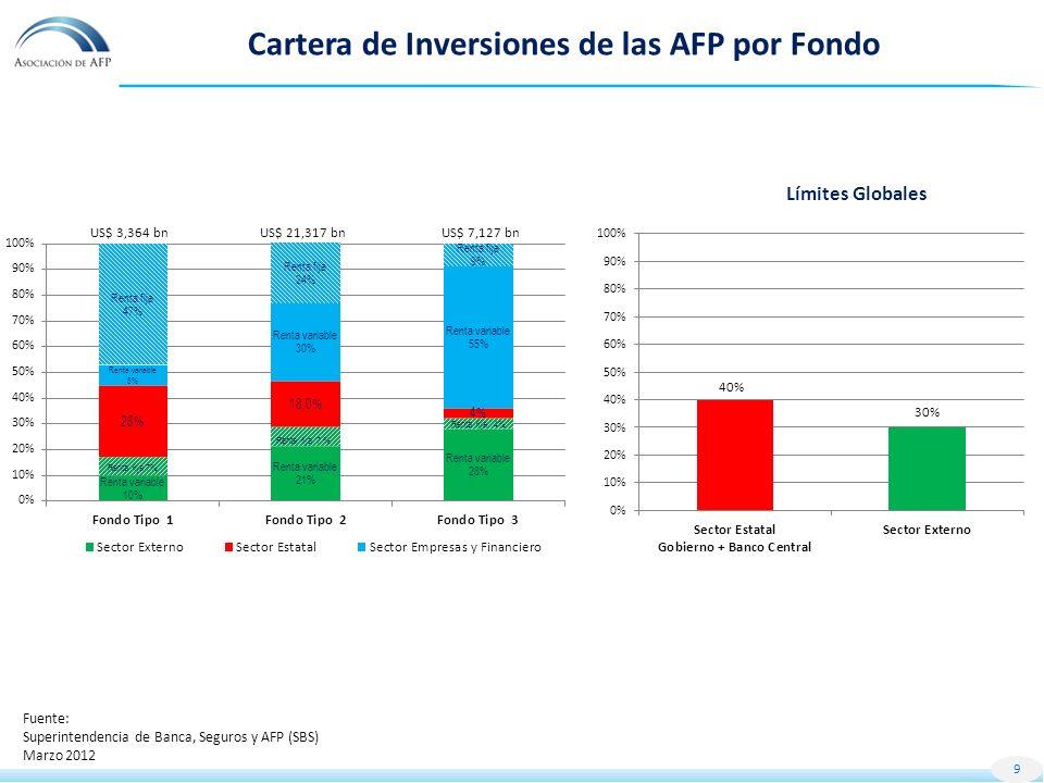 Cartera de Inversiones de las AFP por Fondo 9 Límites Globales Fuente: Superintendencia de Banca, Seguros y AFP (SBS) Marzo 2012