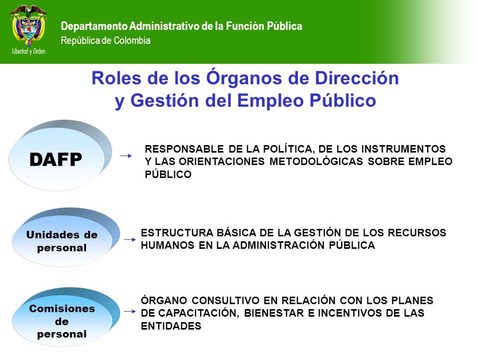 Departamento Administrativo de la Función Pública República de Colombia Roles de los Órganos de Dirección y Gestión del Empleo Público DAFP ESTRUCTURA