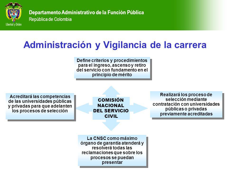 Departamento Administrativo de la Función Pública República de Colombia Administración y Vigilancia de la carrera Define criterios y procedimientos pa