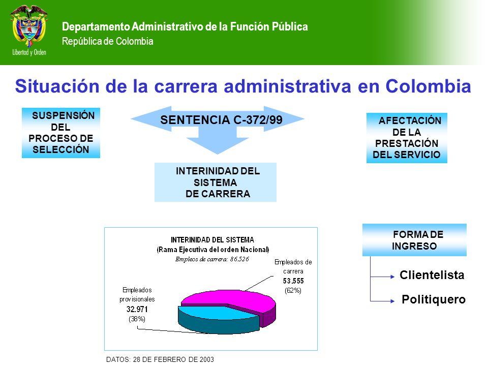 Departamento Administrativo de la Función Pública República de Colombia INTERINIDAD DEL SISTEMA DE CARRERA SUSPENSIÓN DEL PROCESO DE SELECCIÓN AFECTAC