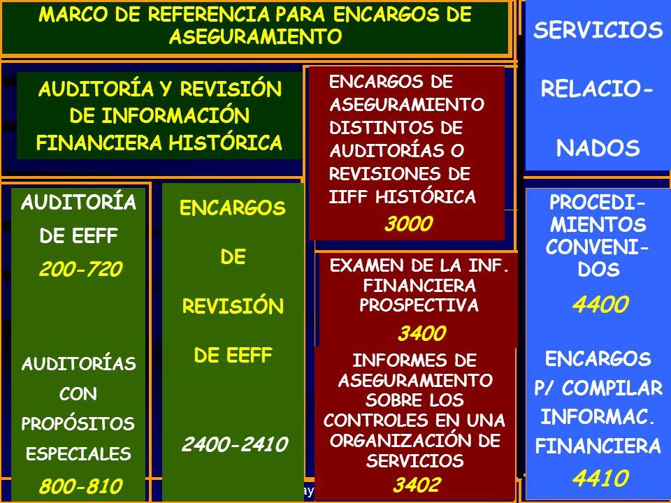 Cayetano Mora 105 MARCO DE REFERENCIA PARA ENCARGOS DE ASEGURAMIENTO AUDITORÍA Y REVISIÓN DE INFORMACIÓN FINANCIERA HISTÓRICA ENCARGOS DE ASEGURAMIENTO DISTINTOS DE AUDITORÍAS O REVISIONES DE IIFF HISTÓRICA 3000 SERVICIOS RELACIO- NADOS AUDITORÍA DE EEFF 200-720 AUDITORÍAS CON PROPÓSITOS ESPECIALES 800-810 ENCARGOS DE REVISIÓN DE EEFF 2400-2410 EXAMEN DE LA INF.