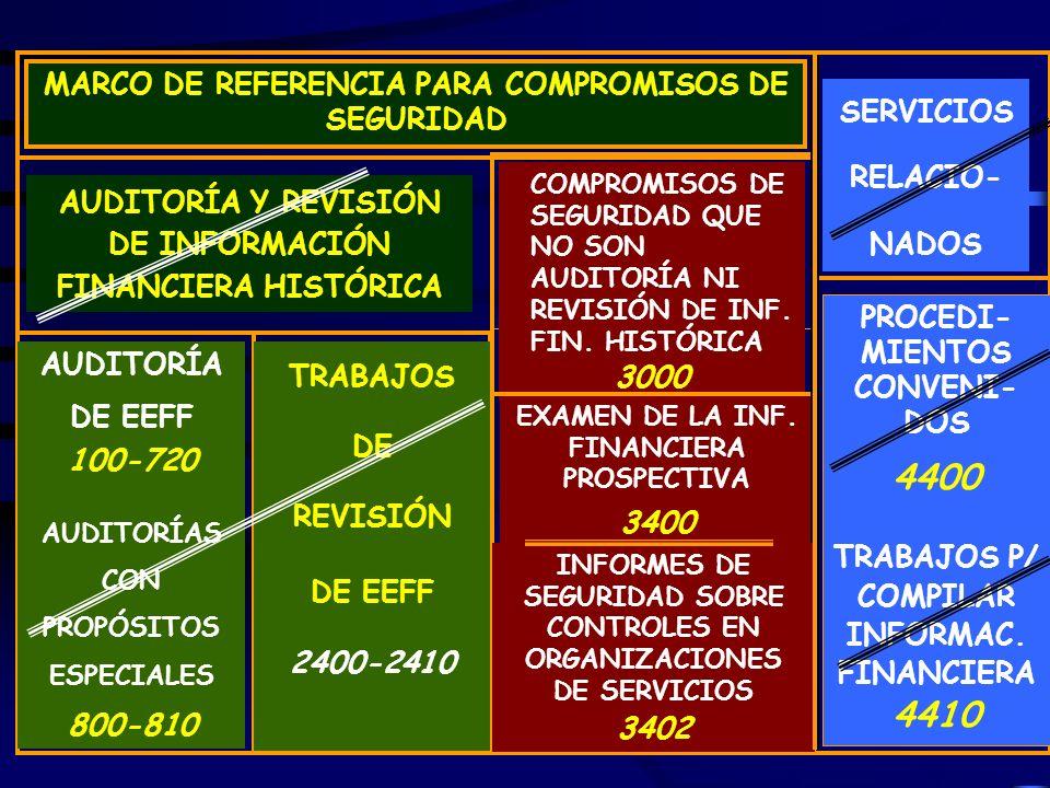 Cayetano Mora134 MARCO DE REFERENCIA PARA COMPROMISOS DE SEGURIDAD AUDITORÍA Y REVISIÓN DE INFORMACIÓN FINANCIERA HISTÓRICA COMPROMISOS DE SEGURIDAD QUE NO SON AUDITORÍA NI REVISIÓN DE INF.