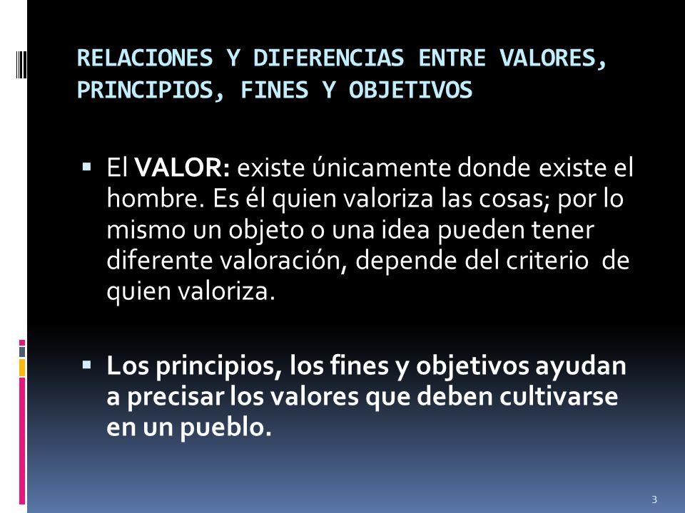 RELACIONES Y DIFERENCIAS ENTRE VALORES, PRINCIPIOS, FINES Y OBJETIVOS El VALOR: existe únicamente donde existe el hombre.
