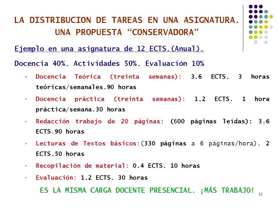 13 LA DISTRIBUCION DE TAREAS EN UNA ASIGNATURA. UNA PROPUESTA CONSERVADORA Ejemplo en una asignatura de 12 ECTS.(Anual). Docencia 40%. Actividades 50%