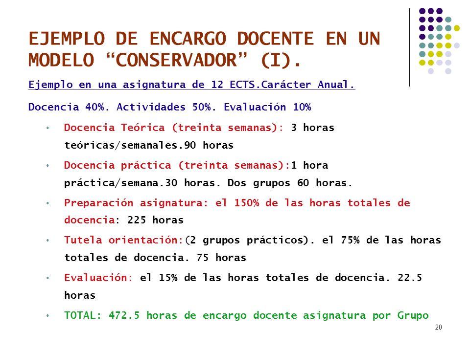 20 EJEMPLO DE ENCARGO DOCENTE EN UN MODELO CONSERVADOR (I). Ejemplo en una asignatura de 12 ECTS.Carácter Anual. Docencia 40%. Actividades 50%. Evalua
