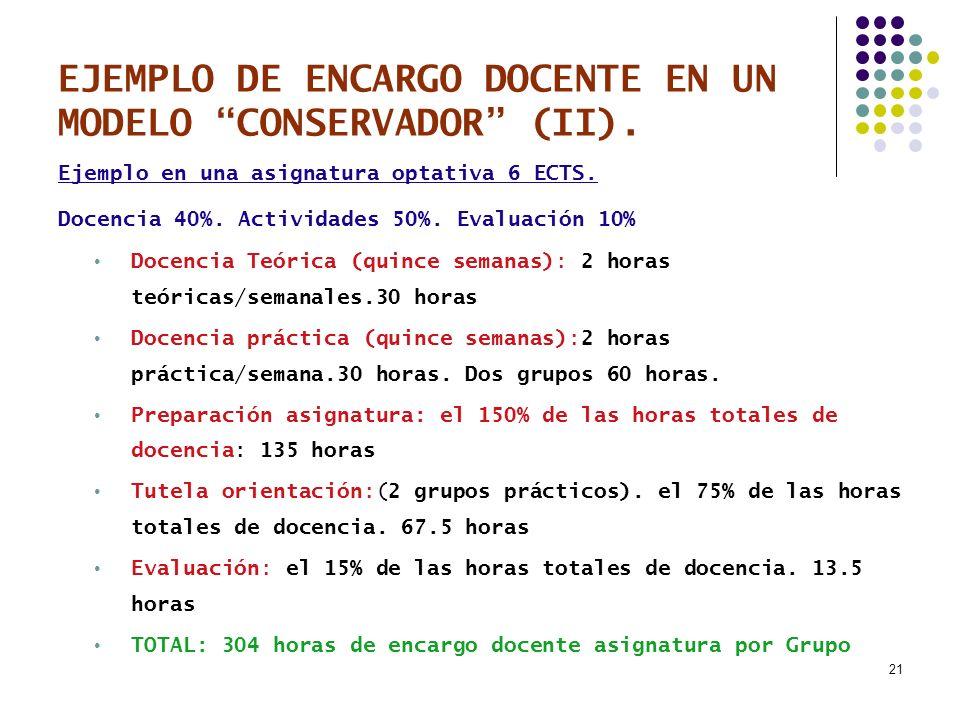 21 EJEMPLO DE ENCARGO DOCENTE EN UN MODELO CONSERVADOR (II). Ejemplo en una asignatura optativa 6 ECTS. Docencia 40%. Actividades 50%. Evaluación 10%