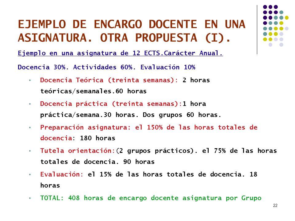 22 EJEMPLO DE ENCARGO DOCENTE EN UNA ASIGNATURA. OTRA PROPUESTA (I). Ejemplo en una asignatura de 12 ECTS.Carácter Anual. Docencia 30%. Actividades 60