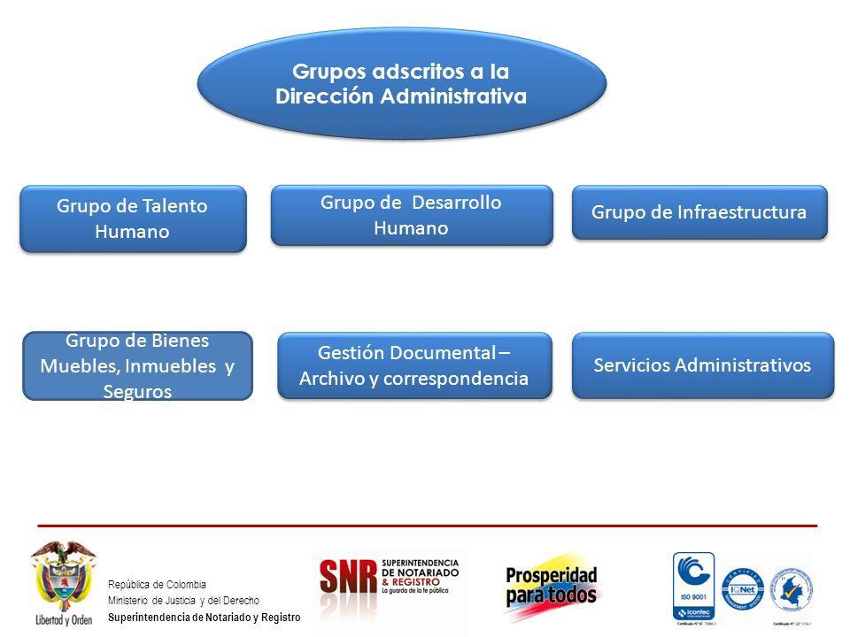 República de Colombia Ministerio de Justicia y del Derecho Superintendencia de Notariado y Registro Grupo de Infraestructura Grupo de Desarrollo Human