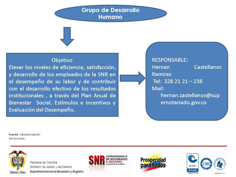 República de Colombia Ministerio de Justicia y del Derecho Superintendencia de Notariado y Registro Grupo de Desarrollo Humano Fuente: Caracterización
