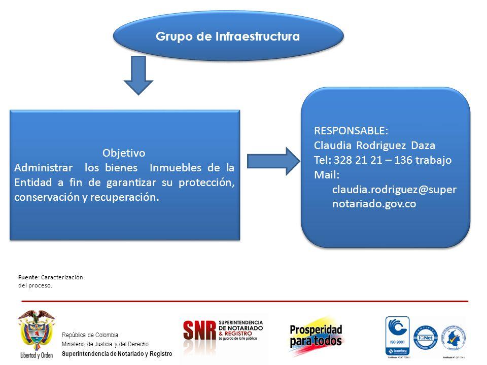 República de Colombia Ministerio de Justicia y del Derecho Superintendencia de Notariado y Registro Grupo de Infraestructura Fuente: Caracterización d