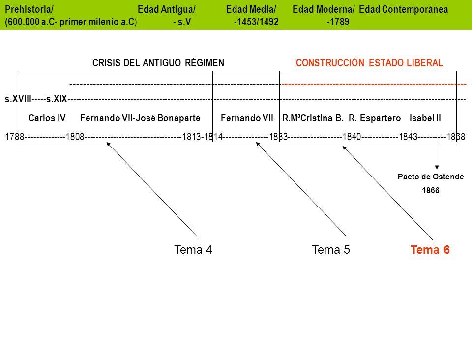 La soberanía compartida entre Las Cortes y la Corona.